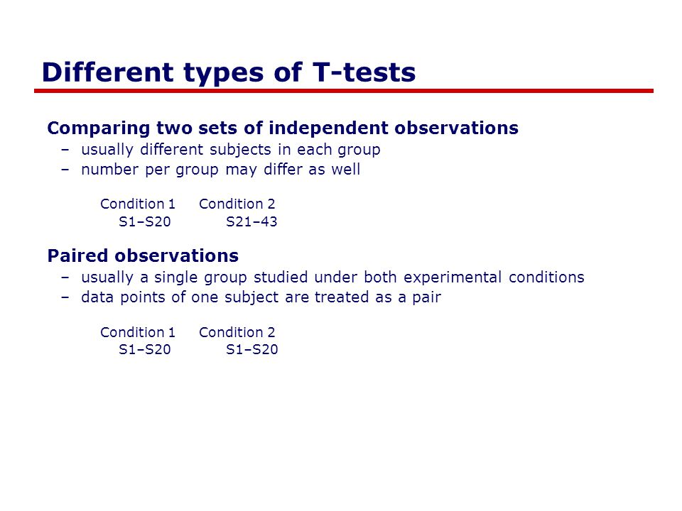 Different types of T-tests Comparing two sets of independent observations –usually different subjects in each group –number per group may differ as we