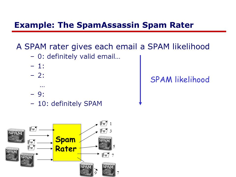 Example: The SpamAssassin Spam Rater A SPAM rater gives each email a SPAM likelihood –0: definitely valid email… –1: –2: … –9: –10: definitely SPAM 