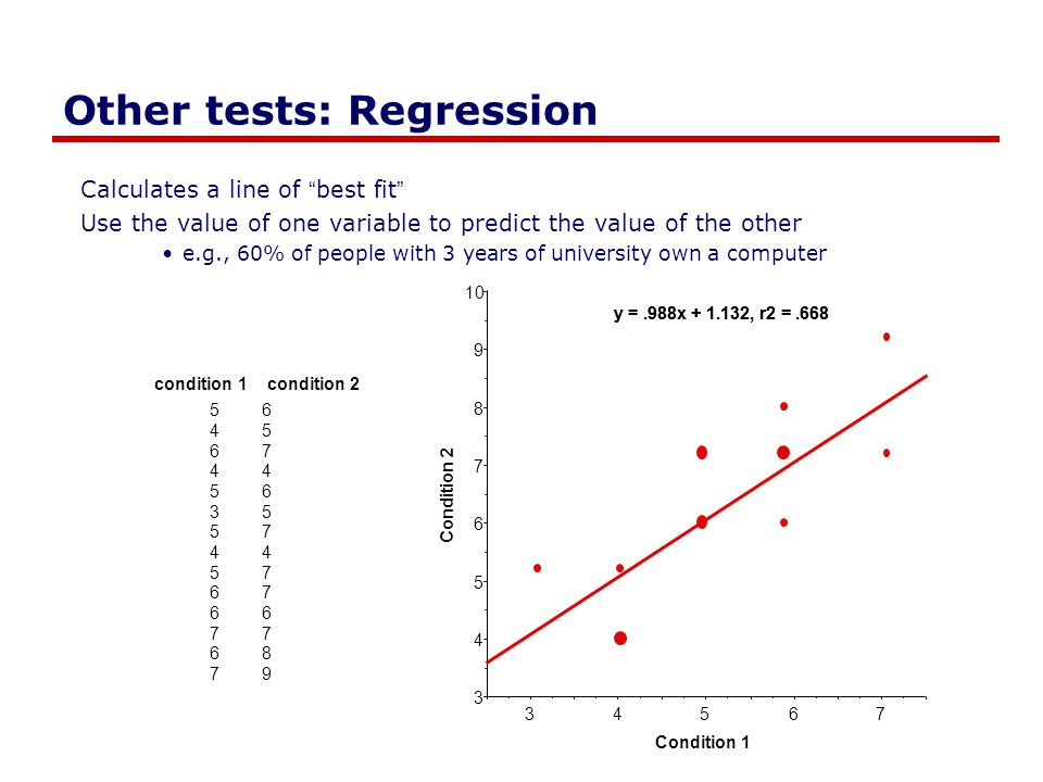"Other tests: Regression Calculates a line of ""best fit"" Use the value of one variable to predict the value of the other e.g., 60% of people with 3 yea"