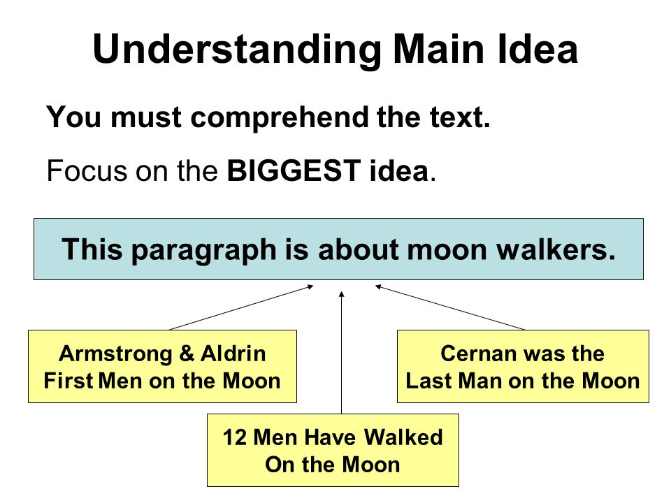 Understanding Main Idea You must comprehend the text.