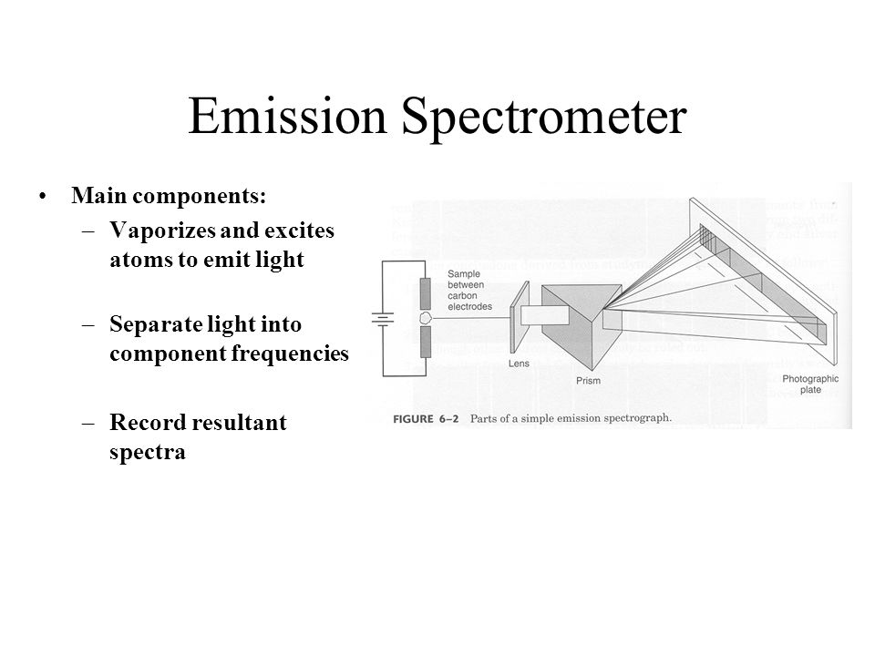 Emission Spectrometer Main components: –Vaporizes and excites atoms to emit light –Separate light into component frequencies –Record resultant spectra