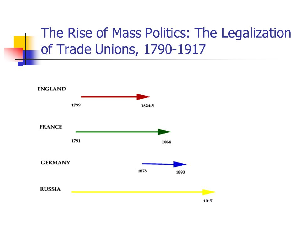The Rise of Mass Politics: The Legalization of Trade Unions, 1790-1917