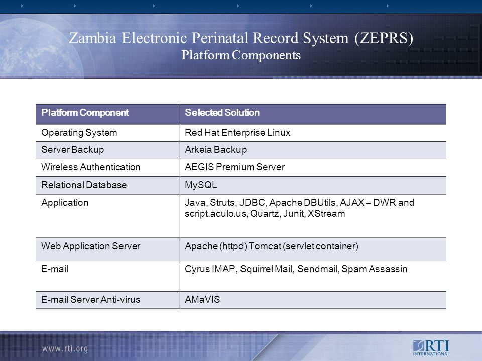 Zambia Electronic Perinatal Record System (ZEPRS) Platform Components Platform ComponentSelected Solution Operating SystemRed Hat Enterprise Linux Server BackupArkeia Backup Wireless AuthenticationAEGIS Premium Server Relational DatabaseMySQL ApplicationJava, Struts, JDBC, Apache DBUtils, AJAX – DWR and script.aculo.us, Quartz, Junit, XStream Web Application ServerApache (httpd) Tomcat (servlet container) E-mailCyrus IMAP, Squirrel Mail, Sendmail, Spam Assassin E-mail Server Anti-virusAMaVIS