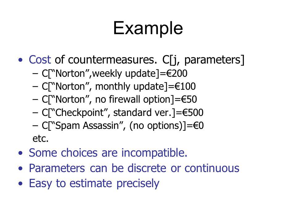 Probability that countermeasures work.