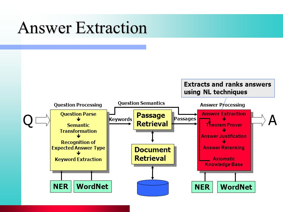 Answer Extraction Extracts and ranks answers using NL techniques Passage Retrieval Passage Retrieval Answer Extraction  Theorem Prover  Answer Justification  Answer Reranking Axiomatic Knowledge Base Answer Extraction  Theorem Prover  Answer Justification  Answer Reranking Axiomatic Knowledge Base WordNetNER WordNetNER Document Retrieval Document Retrieval Keywords Passages Question Semantics QA Question Parse  Semantic Transformation  Recognition of Expected Answer Type  Keyword Extraction Question Parse  Semantic Transformation  Recognition of Expected Answer Type  Keyword Extraction Question ProcessingAnswer Processing