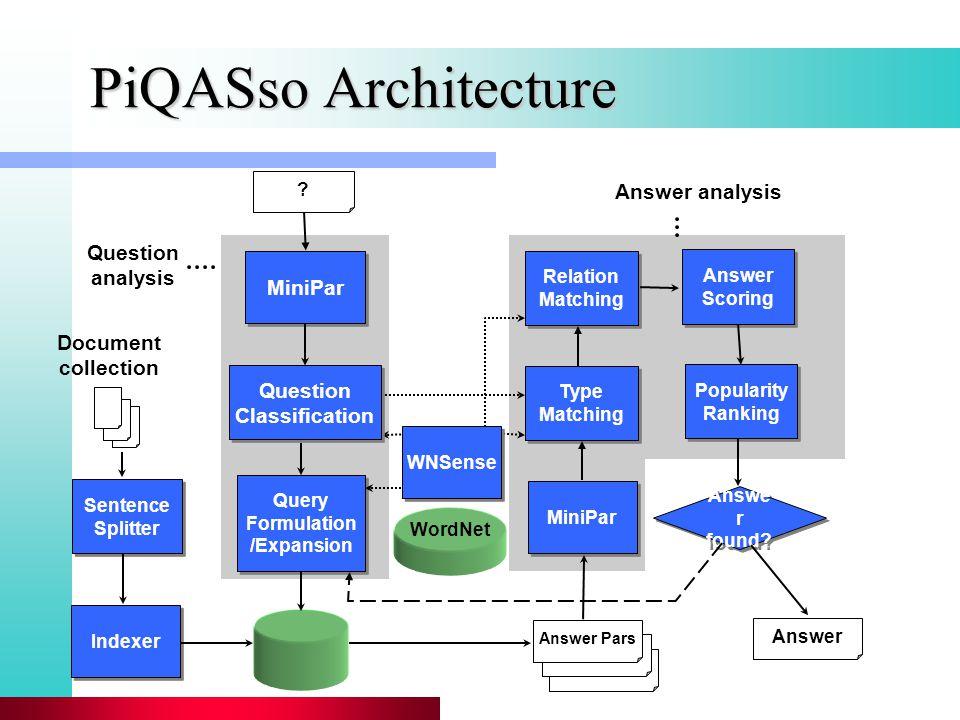 PiQASso Architecture Sentence Splitter Sentence Splitter Indexer Query Formulation /Expansion Query Formulation /Expansion WordNet MiniPar ? Document