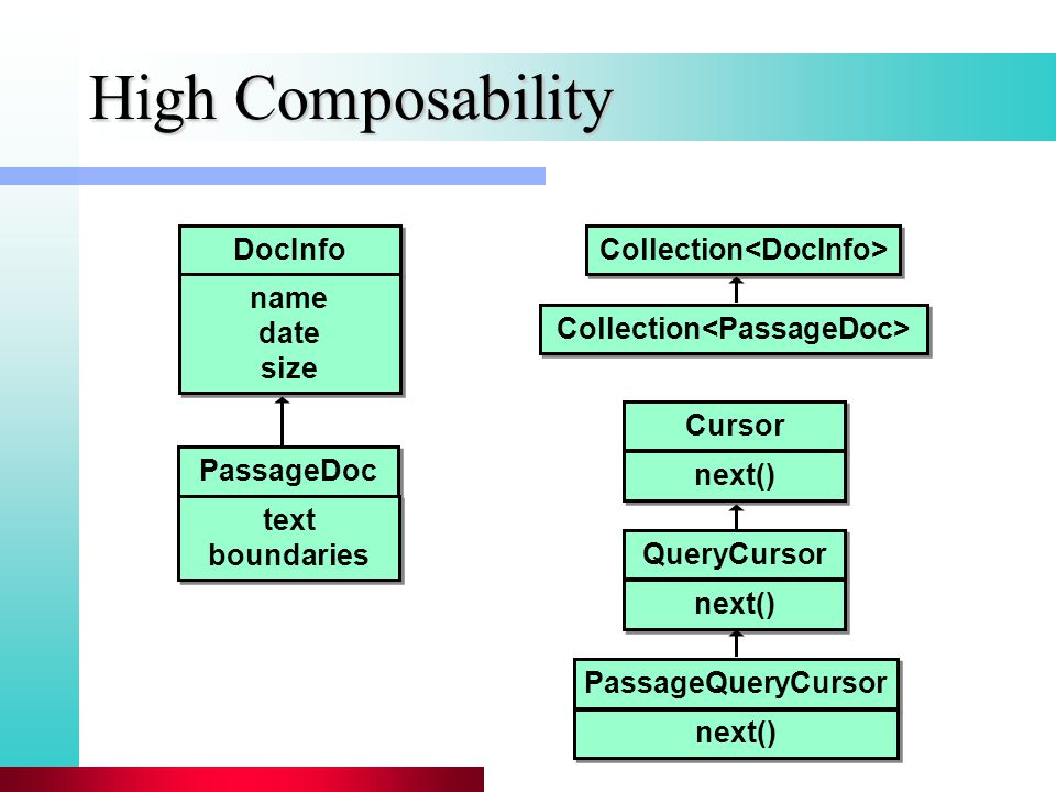 High Composability DocInfo PassageDoc Collection name date size name date size text boundaries text boundaries QueryCursor PassageQueryCursor next() Cursor next()