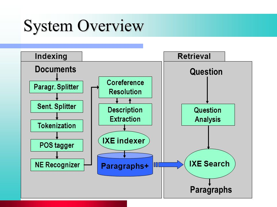 System Overview NE Recognizer Coreference Resolution Documents IXE Search Question Analysis Question Paragraphs Description Extraction Paragraphs+ Sent.