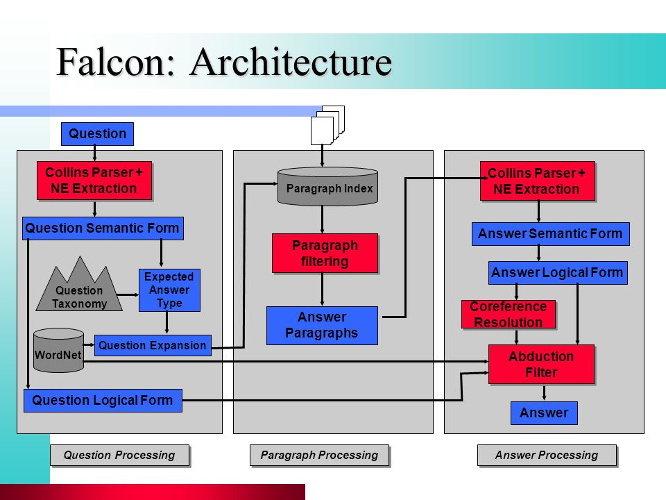 Falcon: Architecture Question Question Semantic Form Expected Answer Type Answer Paragraphs Answer Semantic Form Answer Answer Logical Form Paragraph Index Question Processing Paragraph Processing Answer Processing Paragraph filtering Collins Parser + NE Extraction Abduction Filter Coreference Resolution Question Taxonomy Question Expansion WordNet Collins Parser + NE Extraction Question Logical Form