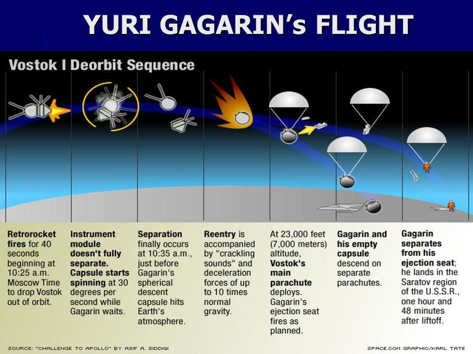 YURI GAGARIN's FLIGHT YURI GAGARIN's FLIGHT