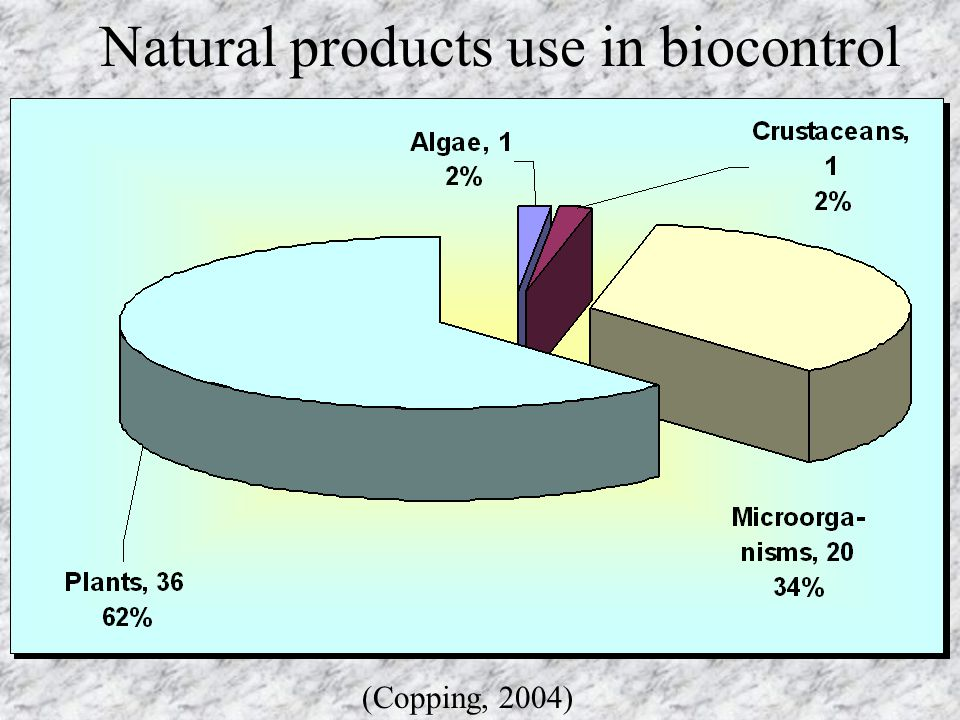 Natural products use in biocontrol (Copping, 2004)