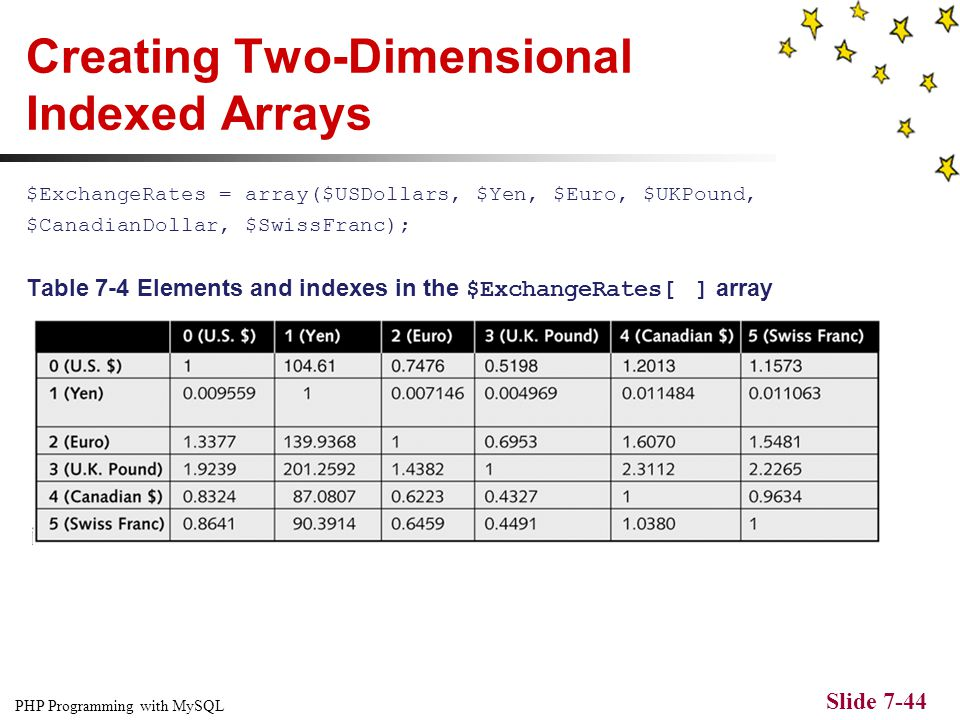 PHP Programming with MySQL Slide 7-43 Creating Two-Dimensional Indexed Arrays $USDollars = array(1, 104.61, 0.7476, 0.5198, 1.2013, 1.1573); $Yen = ar