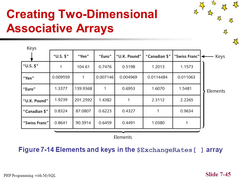 PHP Programming with MySQL Slide 7-44 Creating Two-Dimensional Indexed Arrays $ExchangeRates = array($USDollars, $Yen, $Euro, $UKPound, $CanadianDolla