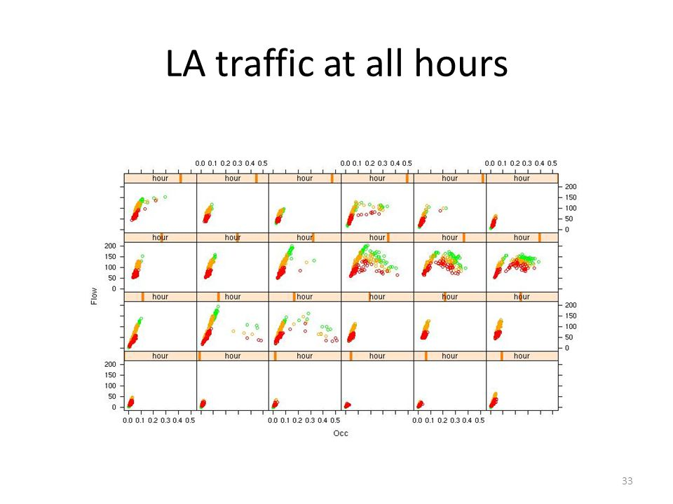 33 LA traffic at all hours