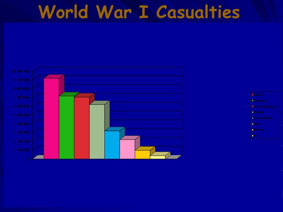 9,000,000 Dead 9,000,000 Dead