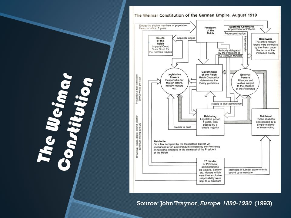 The Weimar Constitution Source: John Traynor, Europe 1890-1990 (1993)