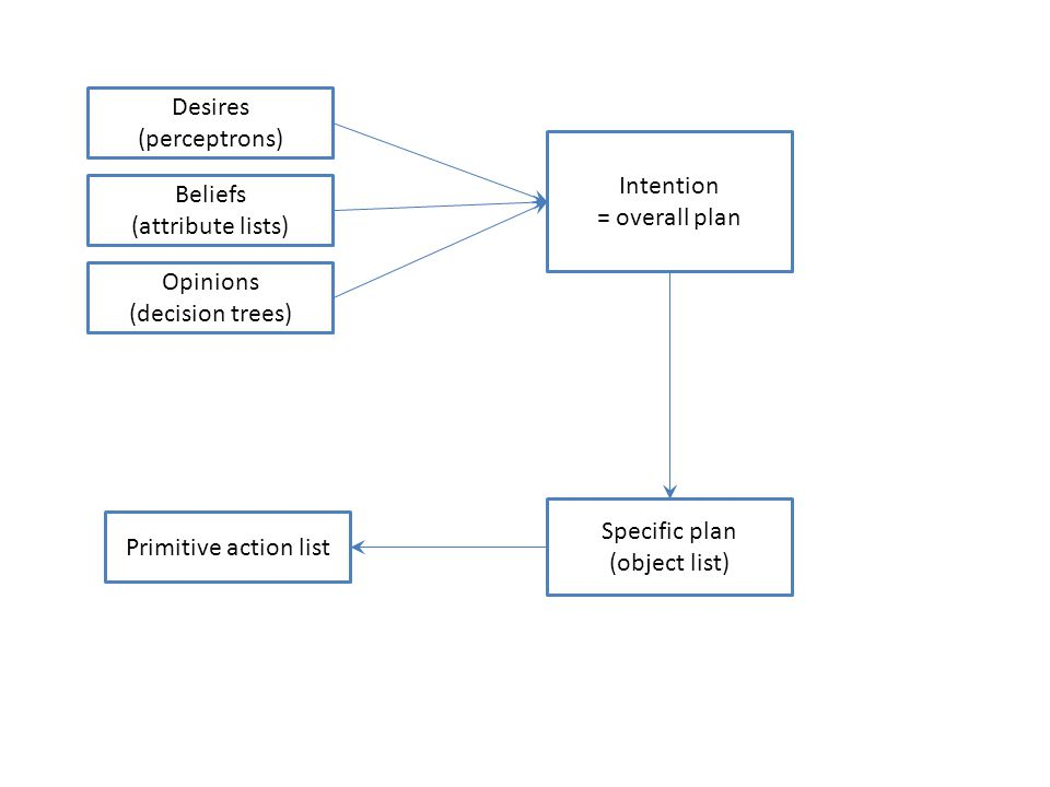 Desires (perceptrons) Beliefs (attribute lists) Opinions (decision trees) Intention = overall plan Specific plan (object list) Primitive action list
