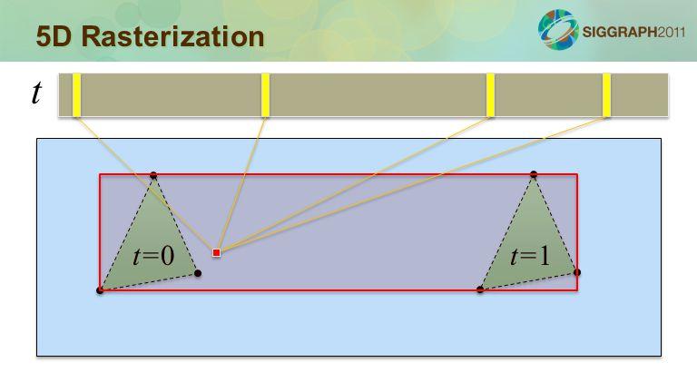 5D Rasterization t=0t=1 t