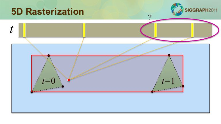 5D Rasterization t=0t=1 t ?