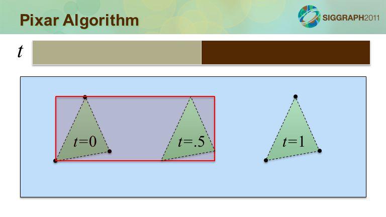 Pixar Algorithm t=0t=1 t t=.5
