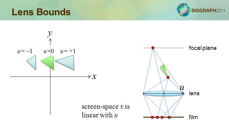 Lens Bounds x y u=0u= –1u= +1 film lens focal plane u screen-space x is linear with u