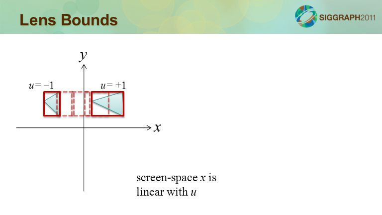 Lens Bounds x y u= –1u= +1 screen-space x is linear with u