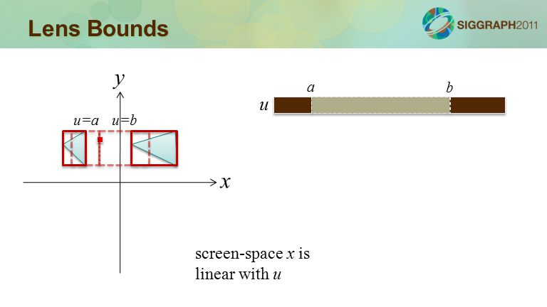 Lens Bounds x y u=au=b screen-space x is linear with u u a b