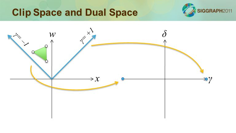 Clip Space and Dual Space x w γ δ γ= –1 γ= +1