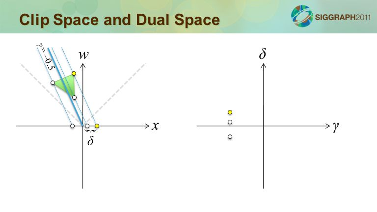 Clip Space and Dual Space x w γ δ δ { γ= –0.5