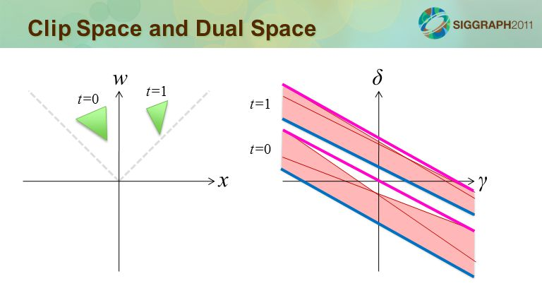 Clip Space and Dual Space x w γ δ t=0 t=1 t=0 t=1