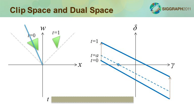Clip Space and Dual Space x w γ δ t=0 t=1 t=0 t=1 t=a t
