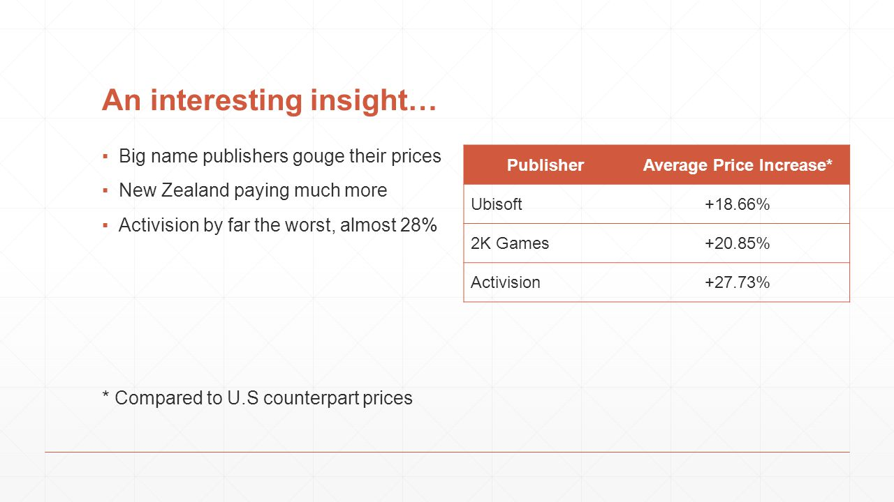 An interesting insight… ▪Big name publishers gouge their prices ▪New Zealand paying much more ▪Activision by far the worst, almost 28% * Compared to U.S counterpart prices PublisherAverage Price Increase* Ubisoft+18.66% 2K Games+20.85% Activision+27.73%