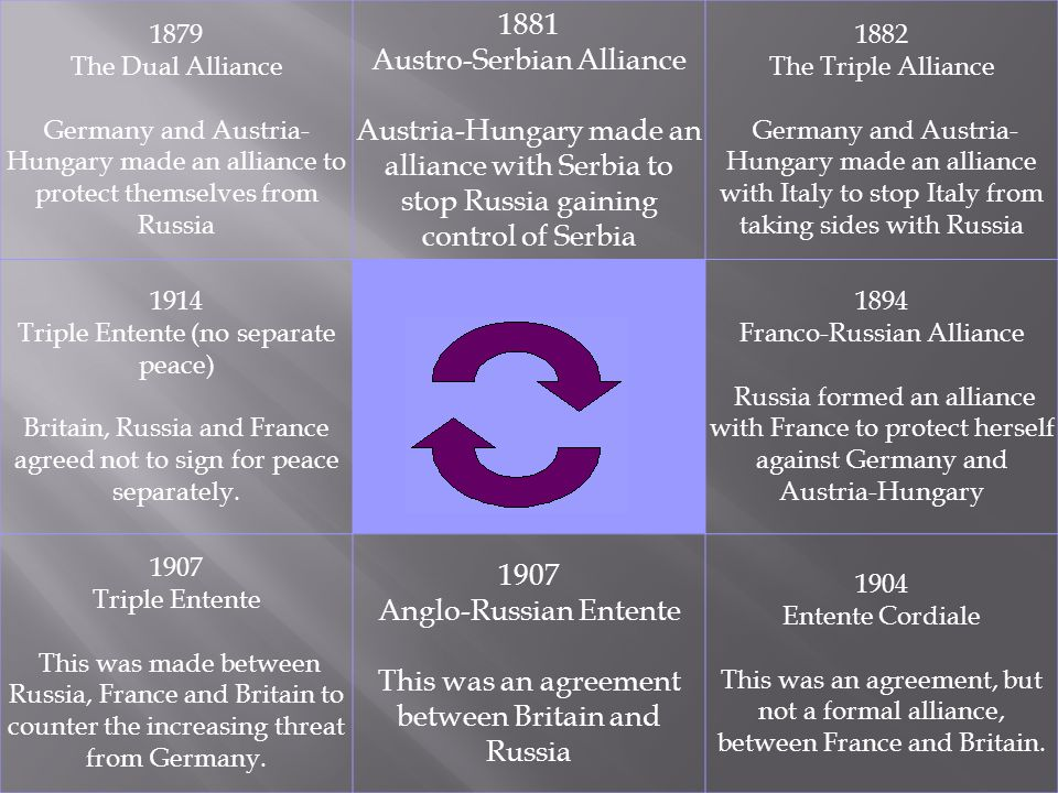 1879 The Dual Alliance Germany and Austria- Hungary made an alliance to protect themselves from Russia 1881 Austro-Serbian Alliance Austria-Hungary made an alliance with Serbia to stop Russia gaining control of Serbia 1882 The Triple Alliance Germany and Austria- Hungary made an alliance with Italy to stop Italy from taking sides with Russia 1914 Triple Entente (no separate peace) Britain, Russia and France agreed not to sign for peace separately.