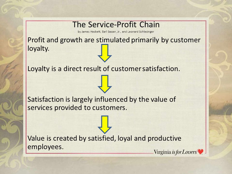 Service-Profit Chain When management focuses on developing the talent of the employee… and the employee focuses on developing the relationship with the customer… then the company succeeds!