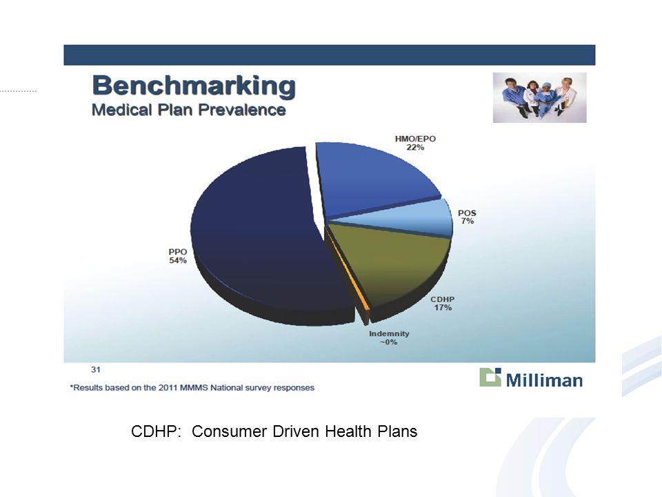 CDHP: Consumer Driven Health Plans
