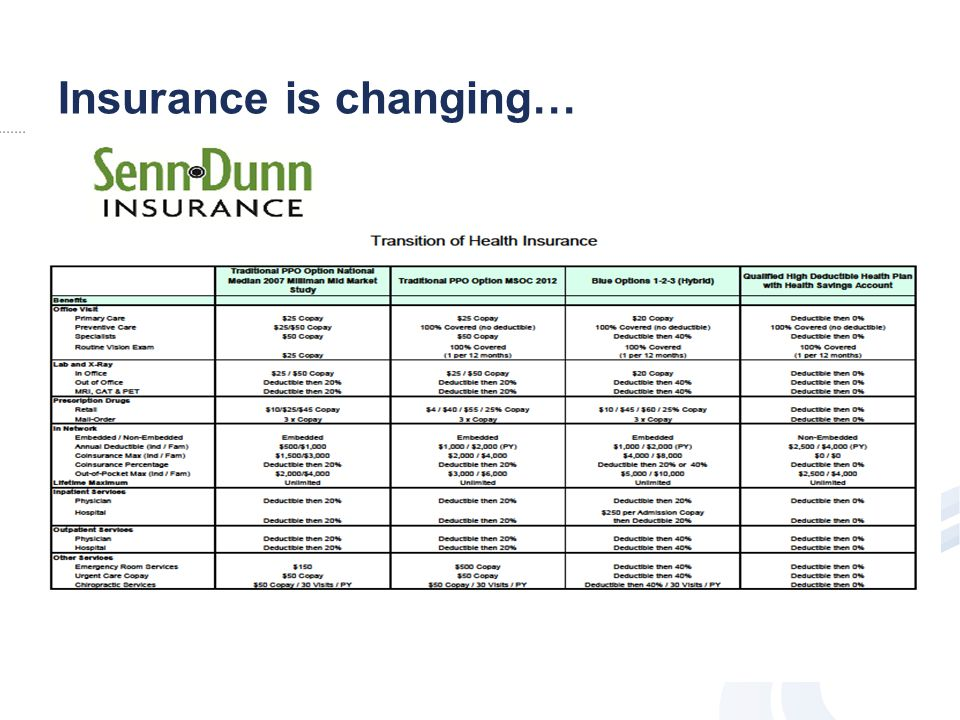 Insurance is changing…