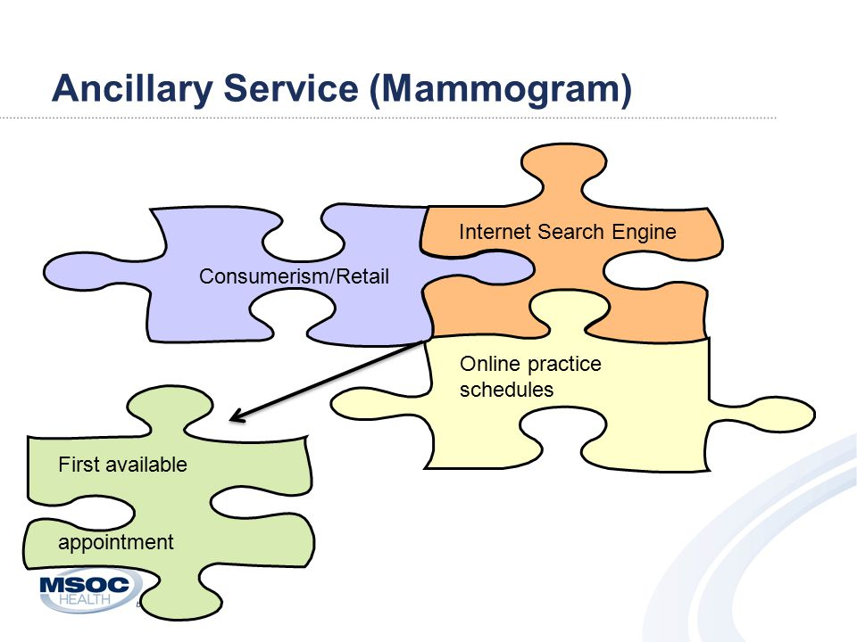 Ancillary Service (Mammogram) Internet Search Engine Online practice schedules First available appointment Consumerism/Retail