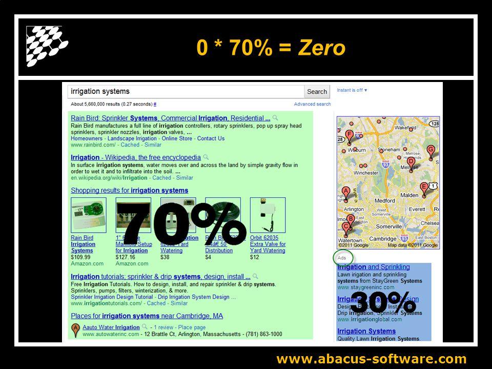 0 * 70% = Zero