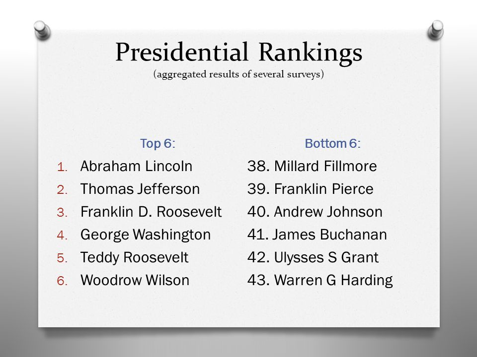 Presidential Rankings (aggregated results of several surveys) Top 6: Bottom 6: 1.