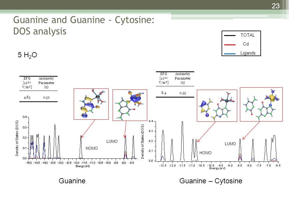 23 5 H 2 O HOMO LUMO EFG [10²¹ V/m²] Assimetry Parameter (η) 4,830,52 EFG [10²¹ V/m²] Assimetry Parameter (η) 8,40,35 Guanine and Guanine - Cytosine: DOS analysis GuanineGuanine – Cytosine TOTAL Cd Ligands
