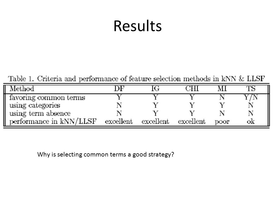 Results Why is selecting common terms a good strategy