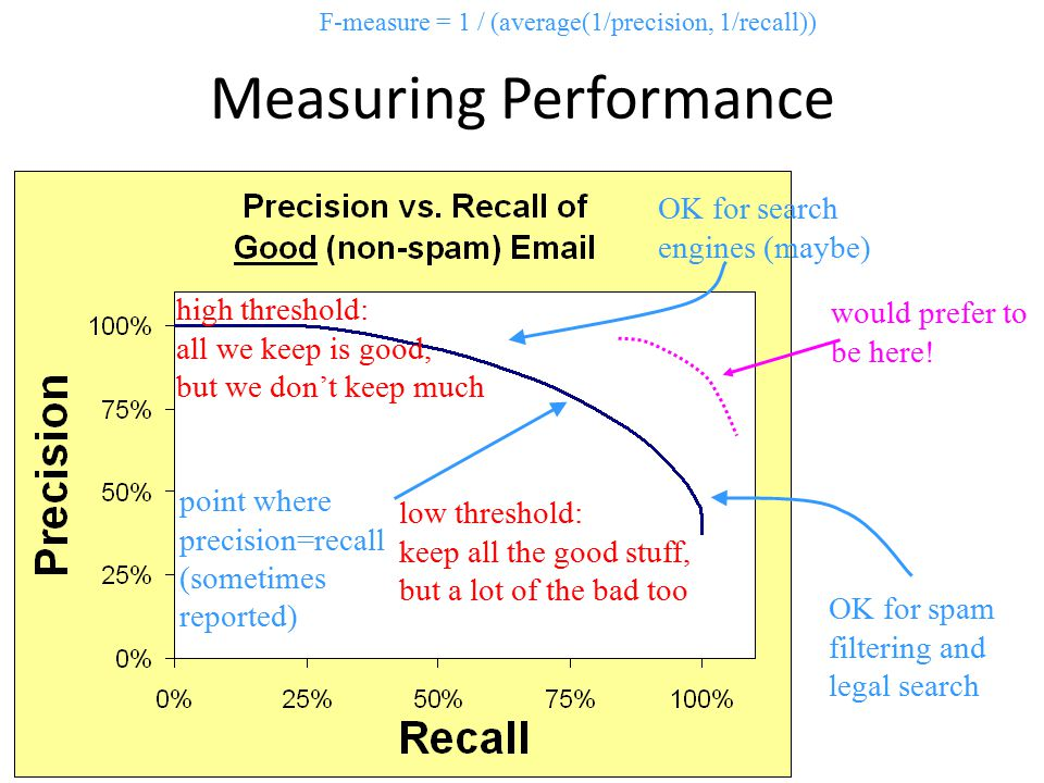 600.465 - Intro to NLP - J. Eisner 47 Measuring Performance low threshold: keep all the good stuff, but a lot of the bad too high threshold: all we ke