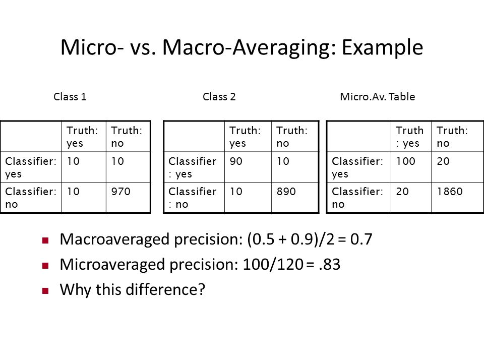 Micro- vs. Macro-Averaging: Example Truth: yes Truth: no Classifier: yes 10 Classifier: no 10970 Truth: yes Truth: no Classifier : yes 9010 Classifier