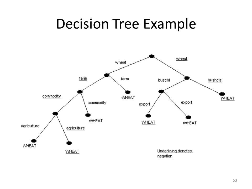 53 Decision Tree Example