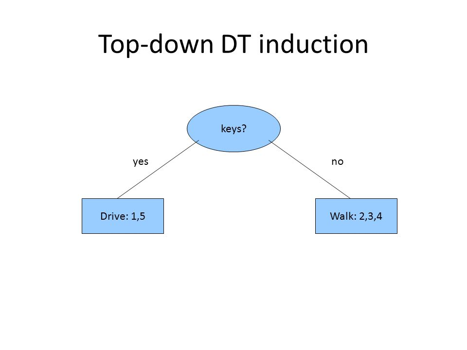 Top-down DT induction keys yesno Drive: 1,5Walk: 2,3,4