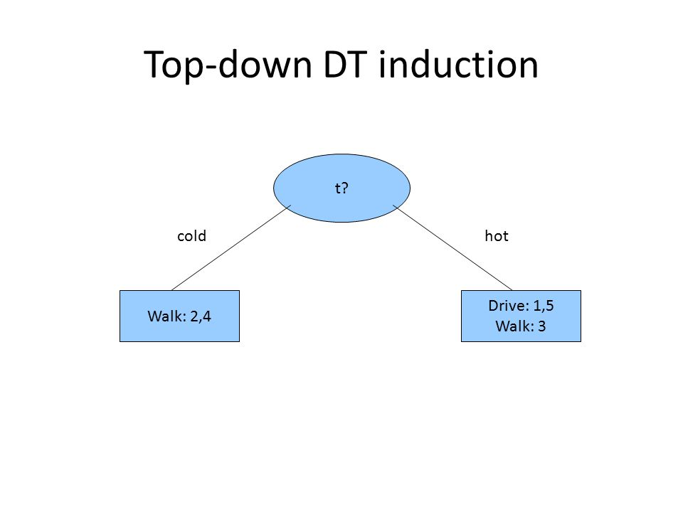Top-down DT induction t? coldhot Walk: 2,4 Drive: 1,5 Walk: 3