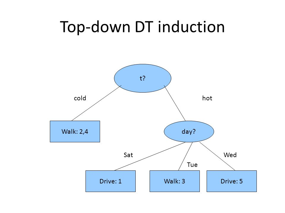 Top-down DT induction t coldhot Walk: 2,4day Sat Tue Wed Drive: 1Walk: 3Drive: 5