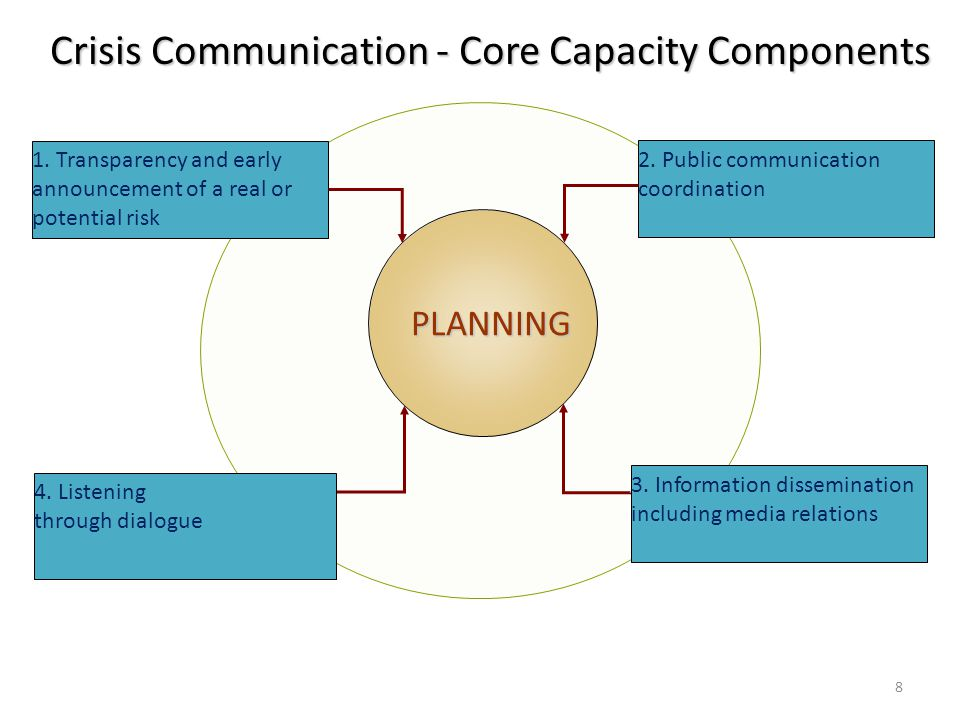 Crisis Communication - Core Capacity Components PLANNING 2.