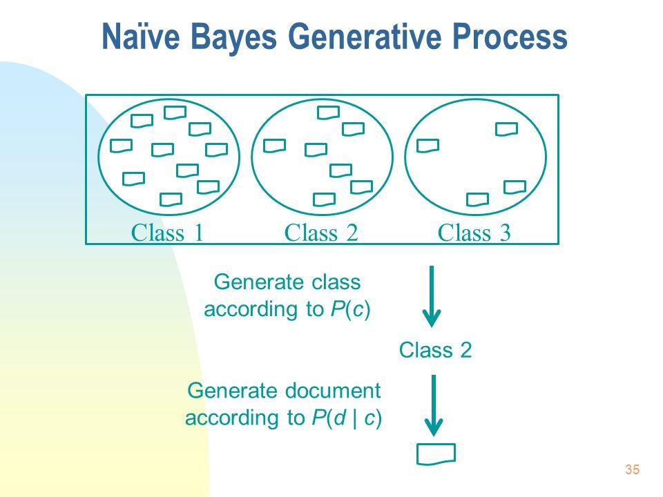 Class 1Class 2Class 3 Naïve Bayes Generative Process 35 Generate class according to P(c) Class 2 Generate document according to P(d | c)