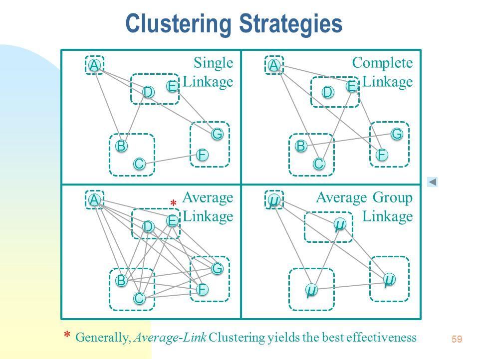 F F A A C C E E B B G G F F A A C C E E B B G G D D F F A A C C E E B B G G D D D D Single Linkage Complete Linkage Average Linkage Average Group Link